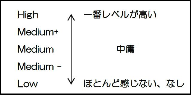 5段階評価イメージ