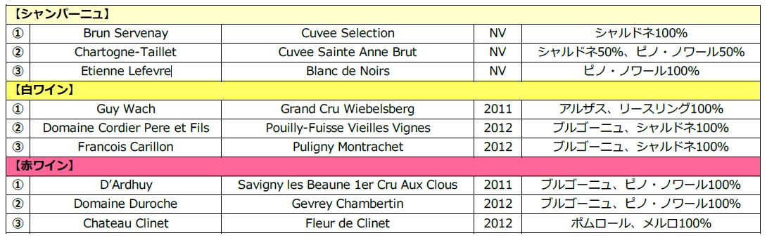 NL19110ワインリスト
